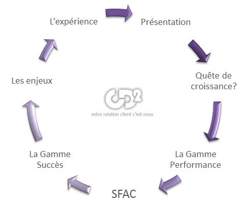 Nos gammes relation clients CD2